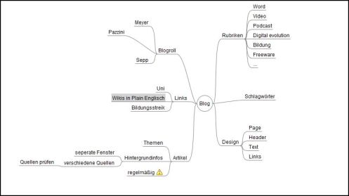 Screenshot Mind-Map Blog